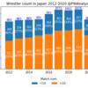 国内全試合データで見る2020年の日本のプロレスラー