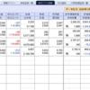 今日の日本株は後場急落、明日は大暴落、三連休明けはブラックマンデーで遂にセリクラか…