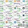 5月21日の仮想通貨・投資報告