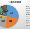 2020年2月第1週の保有日本株式の状況