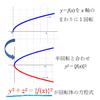 回転体の方程式を求めたい!