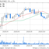 (株)クスリのアオキホールディングス (3549) 目標株価 売買代金