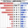 送電網、空きあり 大手「満杯」 実は利用率2割 - 東京新聞(2018年1月31日)