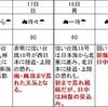 台風18号 東京の影響は?