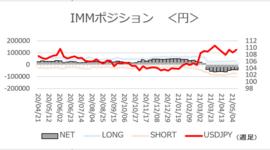 「様子見姿勢!円ネットショートは横ばい」【今週のIMMポジション】2021/5/17
