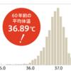 平均体温はかなり個人差がある / 日本人の平均体温は下がってきている?