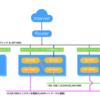 OpenStack環境構築メモ