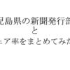 鹿児島県の新聞発行部数とシェア率を新聞社ごとにまとめたよ。