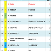 2010年Billboard JAPAN Hot 100週間チャート回顧
