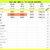 秋のGⅠ対決 3週目(秋華賞)