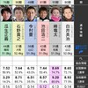 2020/4/7 下関12レース