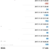AVANCER EA FX 自動売買ツール 11月6日〜11月10日までの取引結果