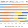 2019年前半における=LOVE(愛称:イコラブ)メンバーのtwitterフォロワー増について