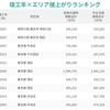 竣工年×エリア「値上がりランキング」発表