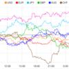 【株 FX】利下げ期待が若干後退で株安ドル高の方向感