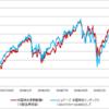 米国株式長期厳選ファンドの第2期運用報告書をチェック