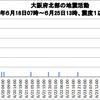 気象庁は大阪府北部の地震について(第4報)を発表!地震の発生は減少傾向も、平常時より地震活動が活発な状況が継続!!