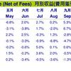 【検証結果】長期積立投資はどれくらい儲かるのか?(11年分を公開)