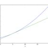 4章ニューラルネットワークの学習 数値微分、偏微分、勾配法、学習率『ゼロから作るDeep Learning』