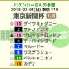 東京新聞杯予想 2018/2/4(日)