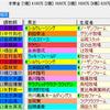【重賞展望】第54回農林水産省賞典函館記念(GⅢ)