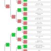 【ウマのフレンズ】けものフレンズ診断のチャートを作ったよ