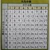 【小学2年生・算数】(13-1)かけ算
