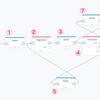 Voiceflow TIPS #7 Googleスプレッドシート連携で作る豆知識スキル