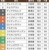 4/15アンタレスS枠順確定と買い目