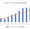 ブログ開始から11ヶ月、月間8000アクセスで前線停滞中