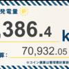 1/12〜1/18の総発電量は3,386.4kWh(目標比81%)でした