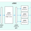 Java JDBC(Java DataBase Connectivity)の構成など