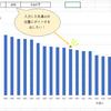 【Excel/グラフ】棒グラフの上に目印のポッチ(ポインタ)を出す
