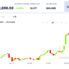 ビットコイン、史上最高値を更新──コインベースは明日上場、時価総額は10兆円か20兆円か
