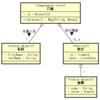 Scalaでイミュータブルなエンティティを実装する