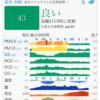 2018年2月!中国主要都市 大気汚染情報まとめ!