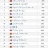 【ATP最終戦ランキング2018】