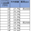 【トラリピ3すくみ検証】トラリピハーフ&ハーフ完全検証:9週目(6/8)。年利換算18.5%です。いい値動きで実質損益がプラスに入りました。