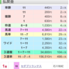 ラジオNIKKEI賞 & CBC賞 回顧