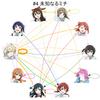 虹ヶ咲学園スクールアイドル同好会の名前呼び合いグラフをかく 7話
