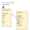 TERADATA: Primary Partition Index と Dynamic Partition Elimination実行プラン