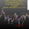 2019年11月第4週の米ドル見通しチャート分析|環境認識、FX初心者