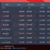"""商品先物、仮想通貨、株価指数、株式、ETF取引は海外FXの""""iFOREX""""で楽しもう!!"""