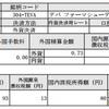 TEVA(テバ ファーマシューティカル)より配当金を頂きました。【配当金報告】ありがとうございます。