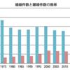 日本の離婚率、本当は10%以下だった