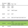 【週報】勝負して潰れる 練習記録 (210322〜210328)