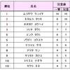 6/22お披露目セッションのリザルト発表~!!!