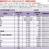 大塚愛の配信ダウンロード売上ランキング