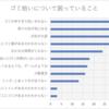 アンケート【PIRI-CUP2020と最近のごみ拾い活動について】集計結果発表!(前編)