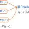 【DeepLearning特訓】VAE 変分自己符号化器